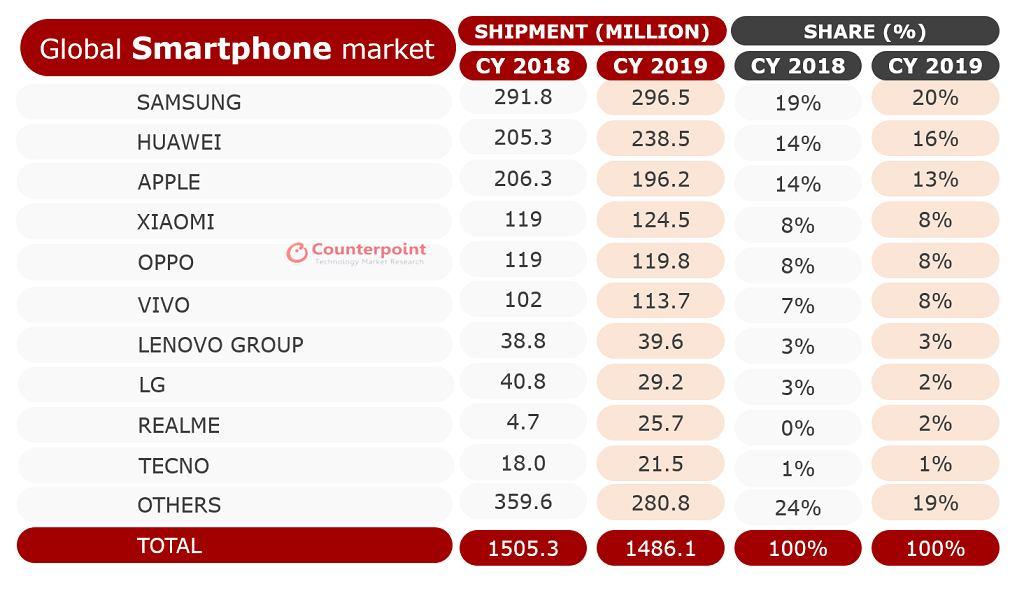 Counterpoint - wyniki sprzedaży smartfonów za 2019 rok