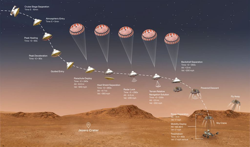 Łazik Perseverance - lądowanie na Marsie 18.02.2021