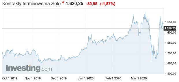 Ceny złota na światowym rynku