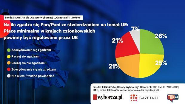 Regulowanie płac minimalnych w krajach UE