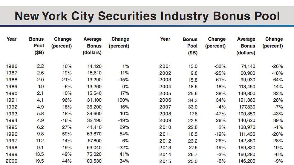 Łączna wysokość premii z ostatnich 20 lat na Wall Street