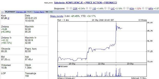 Akcje PlayWay SA (PLW)