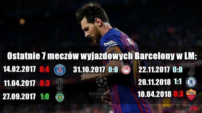 Ostatnie mecze wyjazdowe Barcelony w Lidze Mistrzów