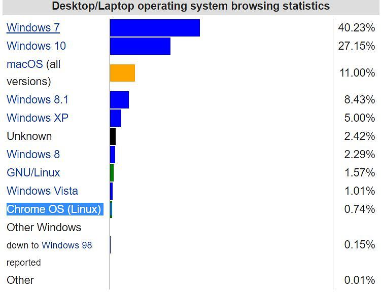Udział Chrome OS