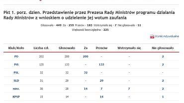 Głosowanie ws. wotum zaufania dla rządu Kopacz