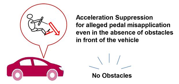 Acceleration Suppression Function