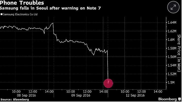 Rynek reaguje na kryzys Samsunga