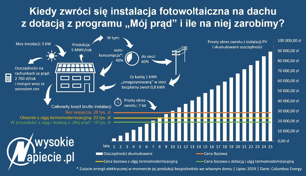 Wyliczenia zwrotu instalacji z dotacją w ramach programu 'Mój prąd'