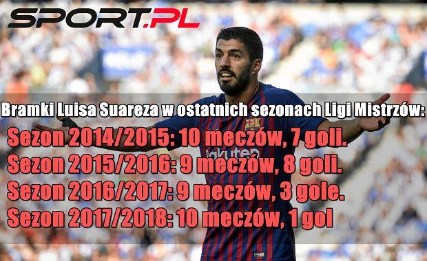 Bramki Luisa Suareza w ostatnich sezonach Ligi Mistrzów