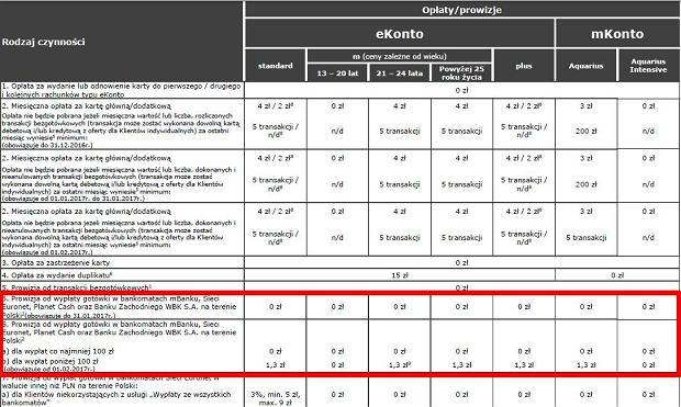 Tabela opłat dla kont eKonto oraz mKonto