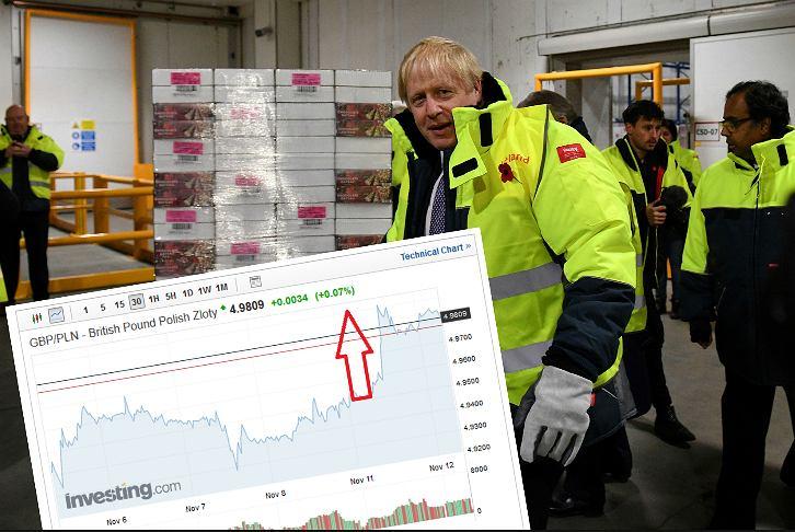 Brexit i kursy walut. Funt się umacnia.