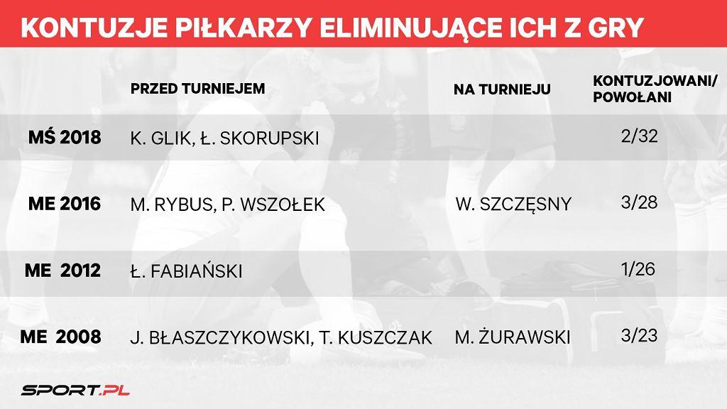 Kontuzje reprezentantów Polski przed i w czasie ważnych turniejów