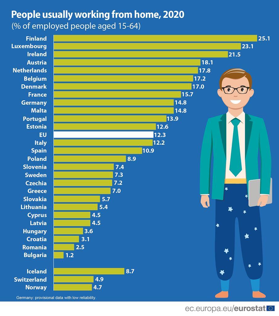 Praca zdalna. 9 proc. Polaków pracowało z domu w 2020 r. To mniej niż średnia UE