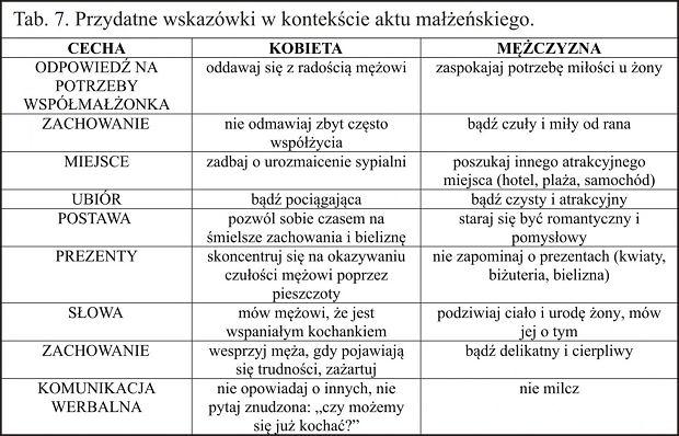 Poradnia Życia Rodzinnego, Wrocław - przydatne 'wskazówki'