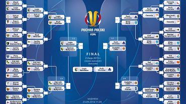 Nasz typ na Puchar Polski 2014/15