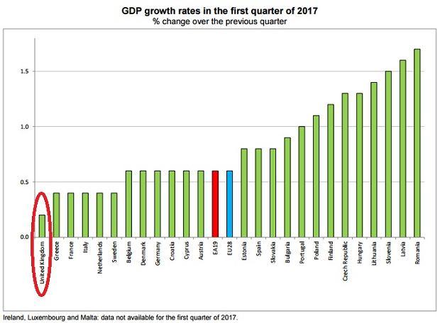 PKB w krajach UE w pierwszym kwartale 2017. Wielka Brytania na ostatnim miejscu.