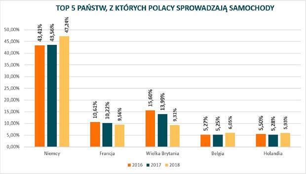 TOP5 państw, z których Polacy sprowadzają samochody