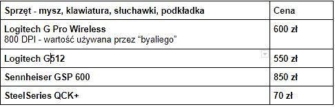 Na czym gra Paweł 'byali' Bieliński?