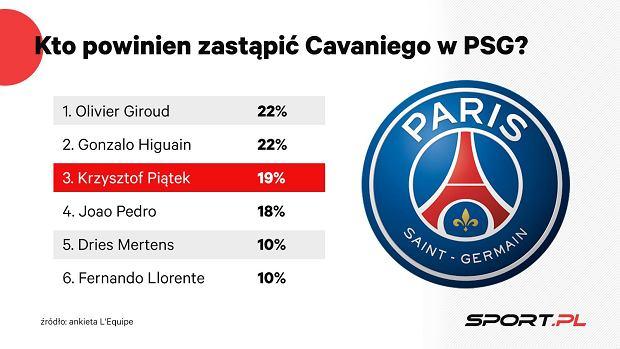 Krzysztof Piątek na celowniku PSG