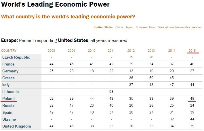 Odsetek osób w poszczególnych państwach europejskich wskazujących USA jako największą potęgę gospodarczą świata.