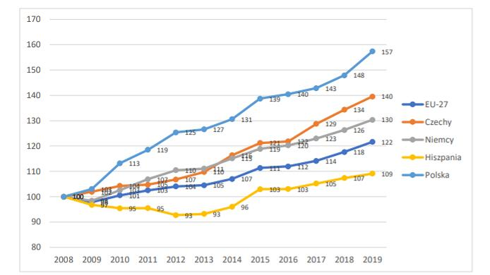 Tempo wzrostu dochodu w Unii Europejskiej (27) oraz wybranych państwach w latach 2008-2019, w parytecie siły nabywczej (indeks 2008=100)