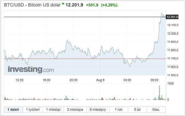 Kurs bitcoina - 6 sierpnia.