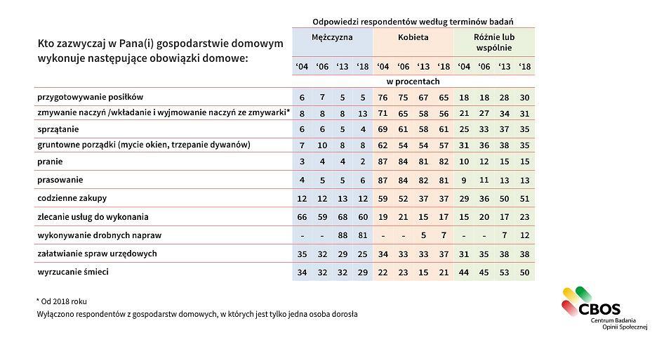 Tabelka z badaniami dotyczącymi podziału obowiązków