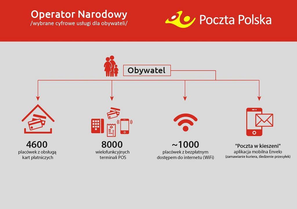 Usługi cyfrowe Poczty Polskiej dla obywateli
