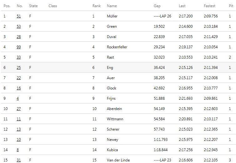 Kubica 14. w pierwszym wyścigu serii DTM.