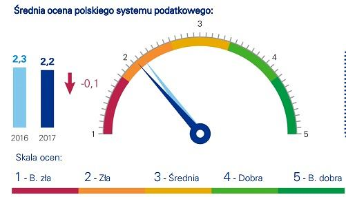 podatki ocena