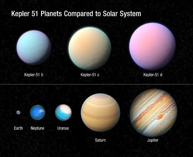 Planety układu Kepler-51 w porównaniu do planet Układu Słonecznego