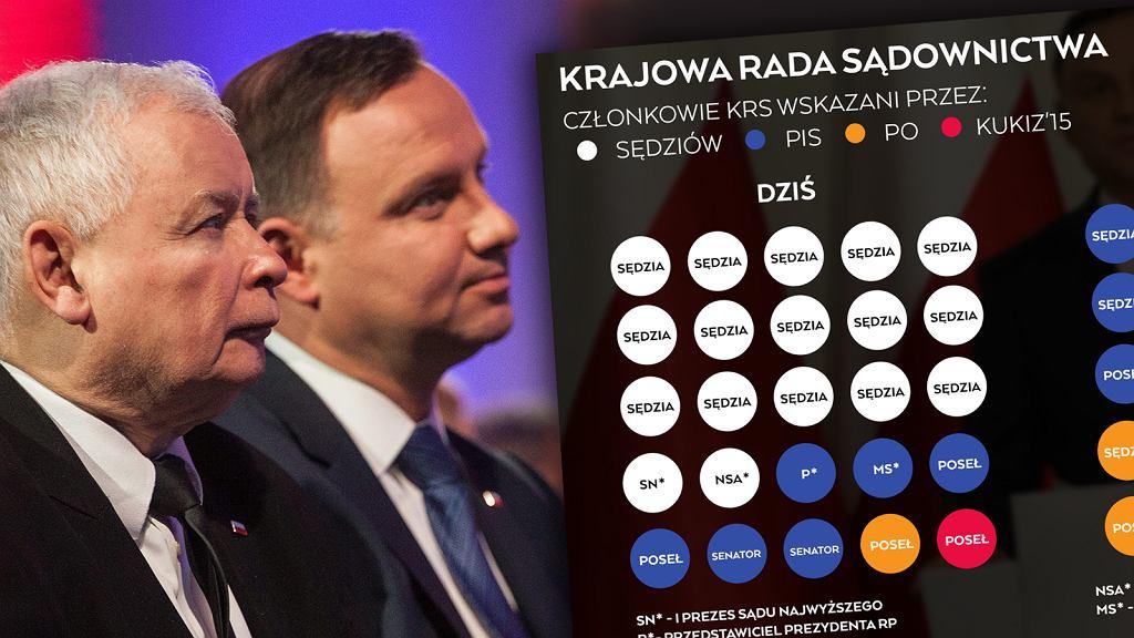 Andrzej Duda i jego projekty o SN i KRS
