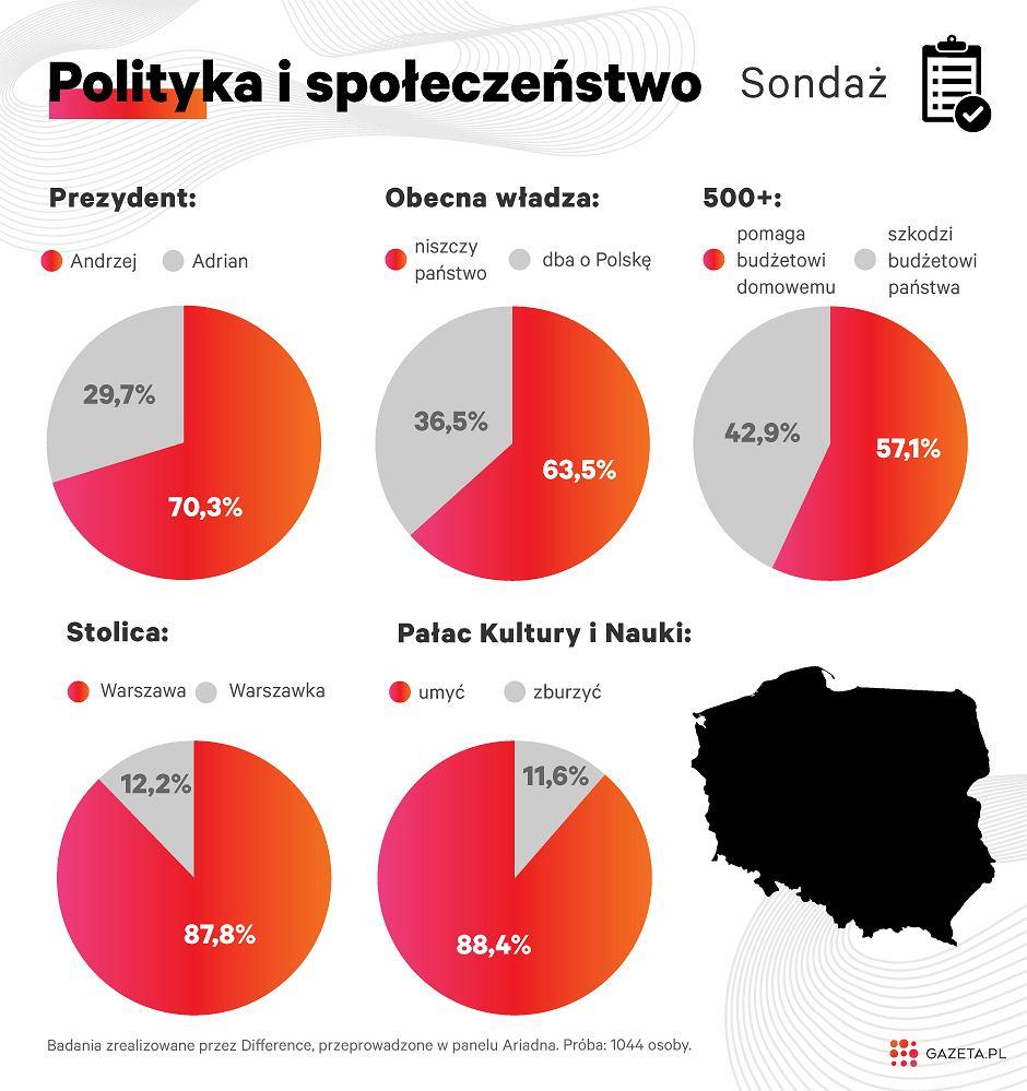 Jacy naprawdę są Polacy?