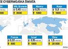 MON szuka hakerów. Mają bronić Polski w razie cyberwojny