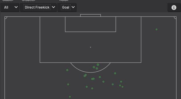 Miejsca z których Lionel Messi strzelał gole z rzutów w wolnych w lidze hiszpańskiej