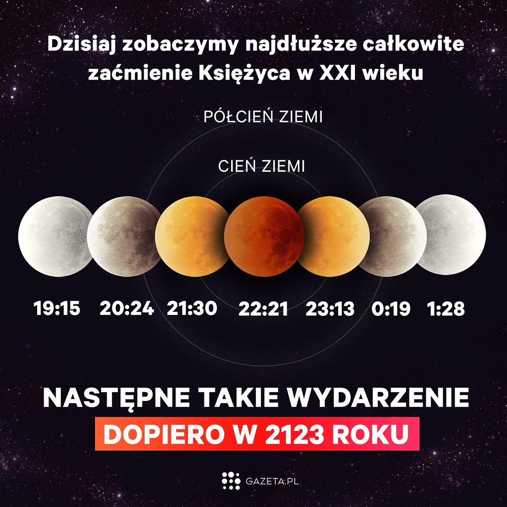 Zaćmienie Księżyca 27 lipca. Wszystkie fazy zaćmienia