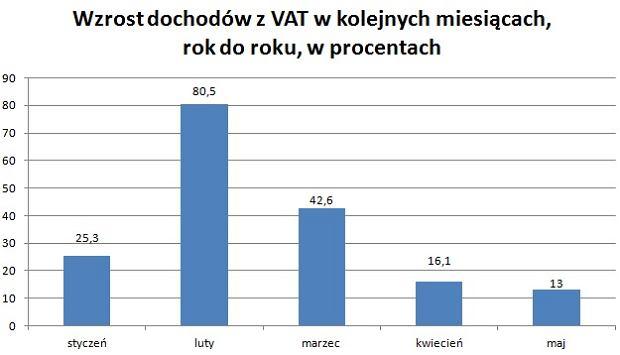 Dynamika wzrostu dochodów z VAT w kolejnych miesiącach