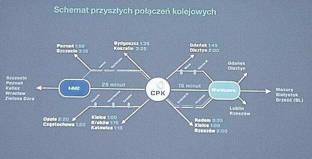 Mapa połączeń kolejowych prowadzących do CPK