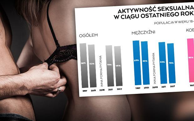 35 proc. dorosłych Polaków przyznaje, że nie potrzebuje seksu. Nowy raport o naszym życiu seksualnym jest wyjątkowo smutny