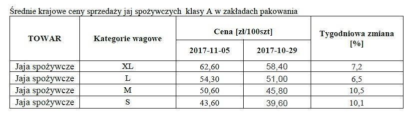 Ceny jaj w Polsce