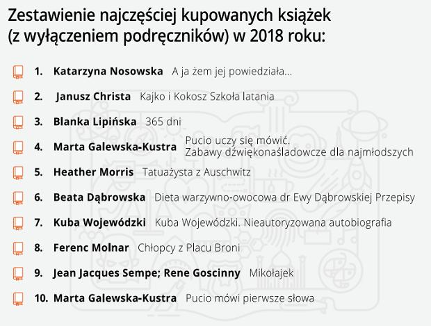 Rosnie Sprzedaz Ksiazek Na Allegro Na Liscie Bestsellerow Nosowska Christa I Lipinska