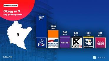Wyniki wyborów do Europarlamentu 2019 w województwie podkarpackim [Okręg nr 9 Rzeszów]