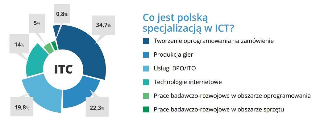 Branża ICT w Polsce