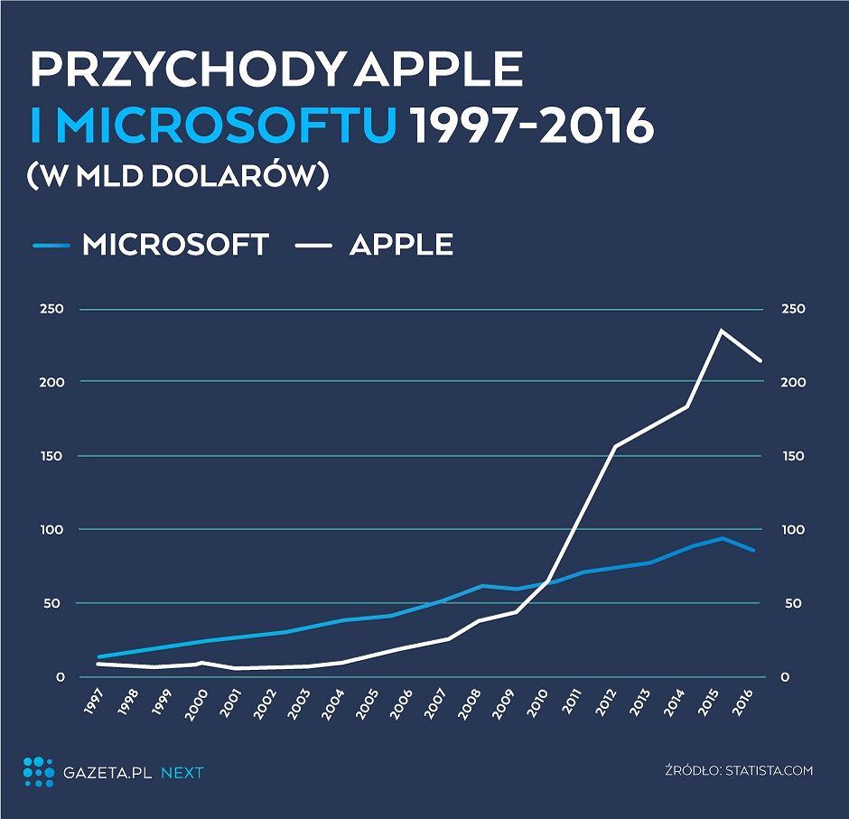 Przychody Apple i Microsoftu (1997-2016)