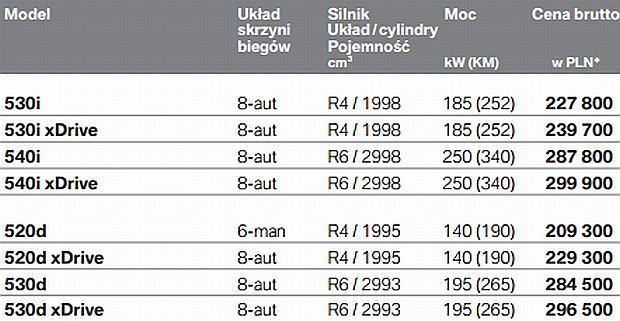 BMW serii 5 - cennik