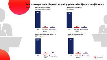 Sondaże nie dają szans Porozumieniu i Solidarnej Polsce na wejście do Sejmu w przypadku samodzielnego startu w przedterminowych wyborach