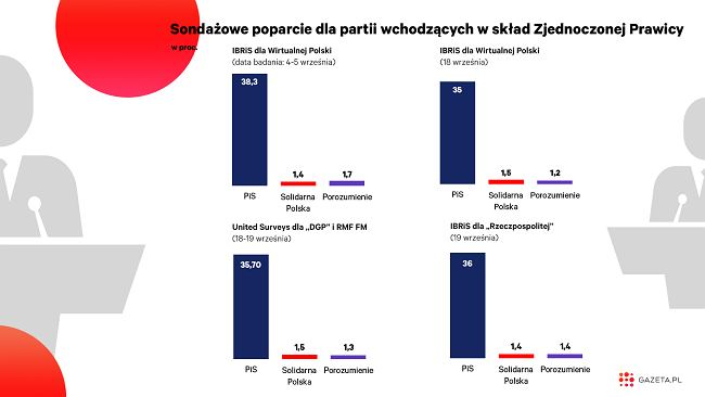 """Kaczyński gra w rosyjską ruletkę. Czarny scenariusz dla """"przystawek"""" [WYKRES DNIA]"""