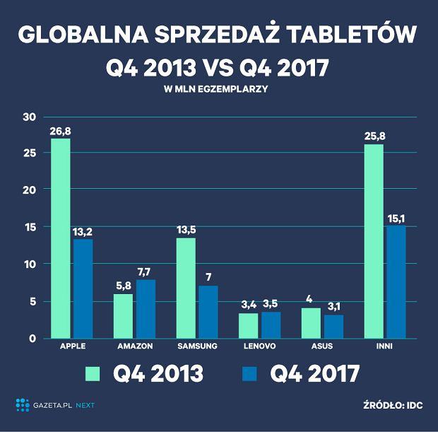Globalna sprzedaż tabletów