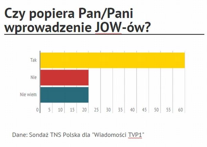 60 proc. badanych popiera wprowadzenie JOW-ów