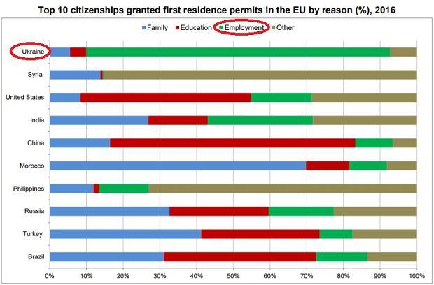 Imigracja do Unii Europejskiej